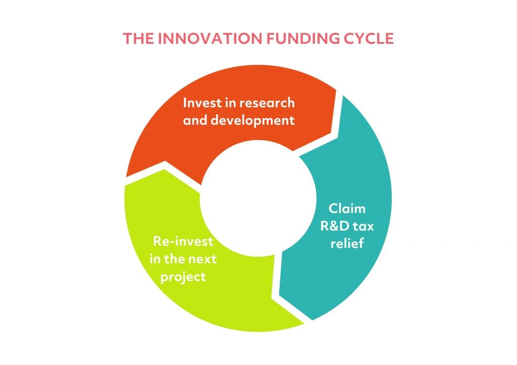 Innovation funding cycle