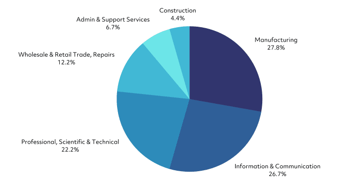 Number of relief claims by sector