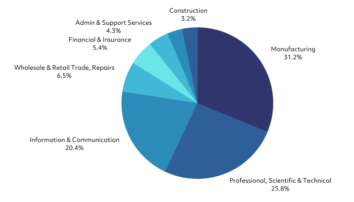Value of claims in 2017 by sector